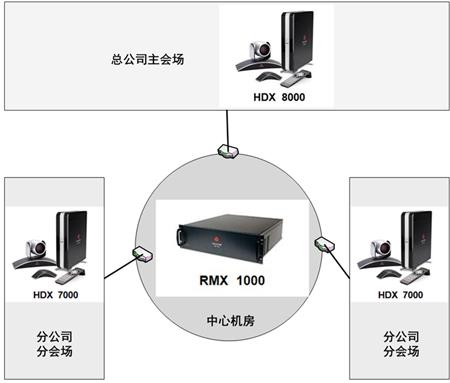 倍乐生视频会议系统成功应用案例