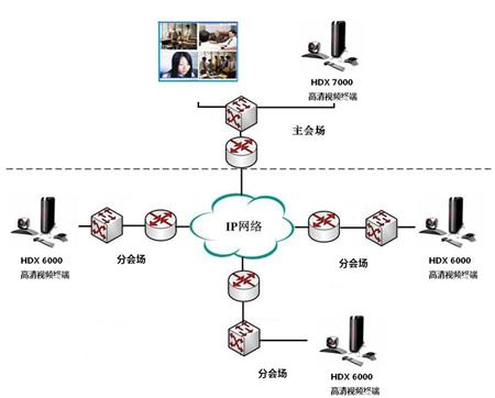 NEC耐希克高清视频会议系统成功案例
